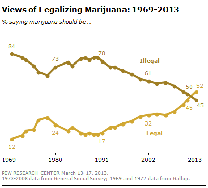 How America's Different Generations View Legalizing Marijuana